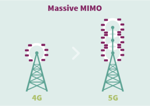 5G – The high-speed mobile network of the future - Infineon