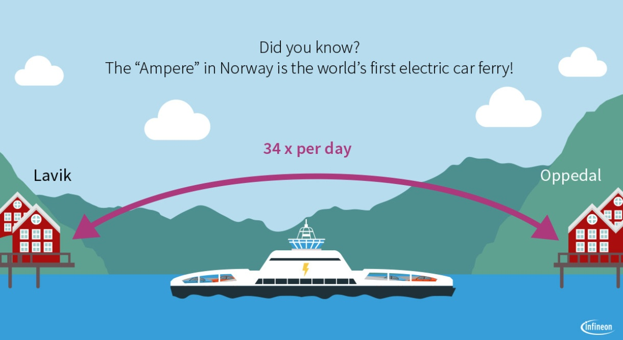 Electric Ships Are The Wave Of The Future Infineon Technologies