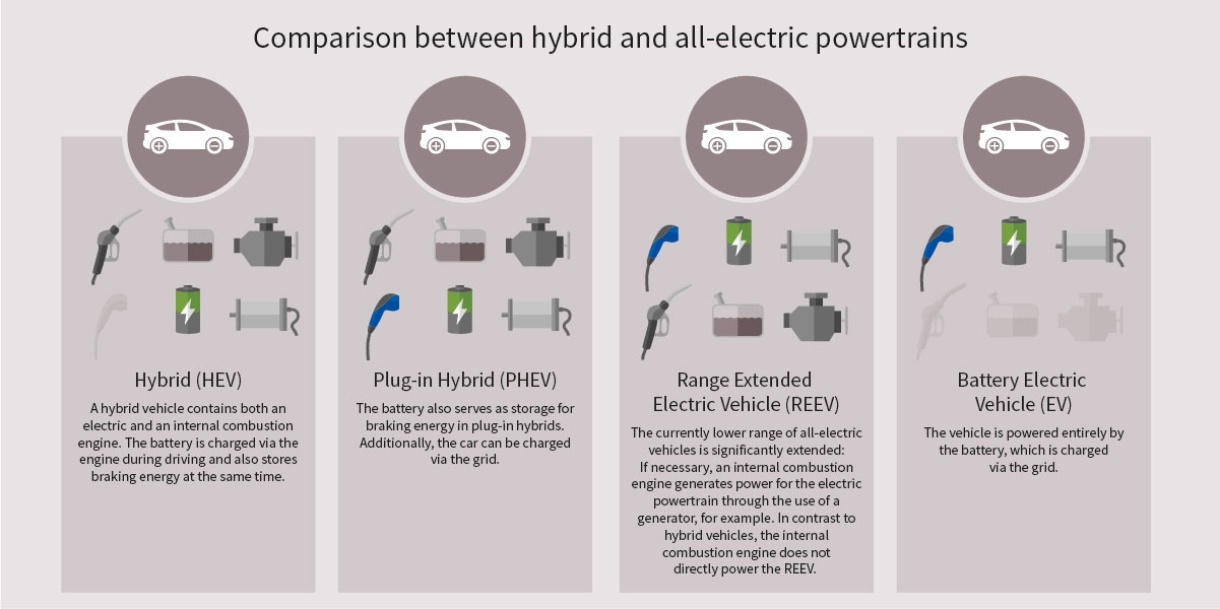 What you need to know about electromobility - Infineon Technologies