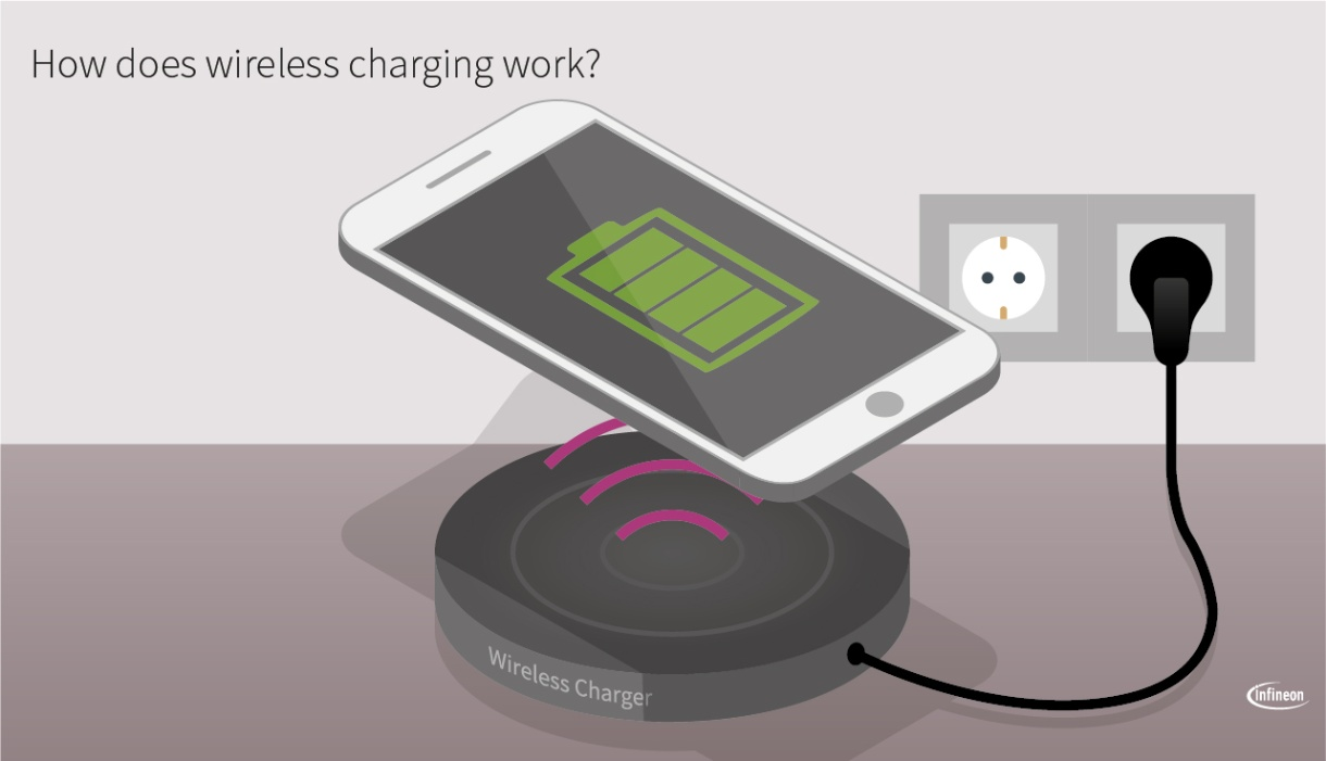 Wireless or Inductive Charging - Infineon Technologies