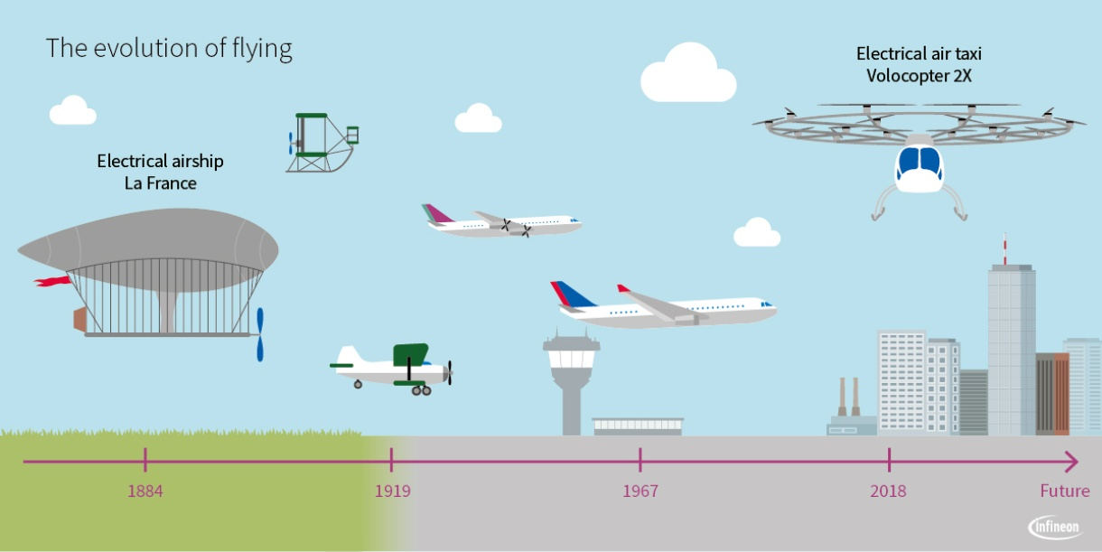 E-Planes and Drones: Flying with Electricity - Infineon