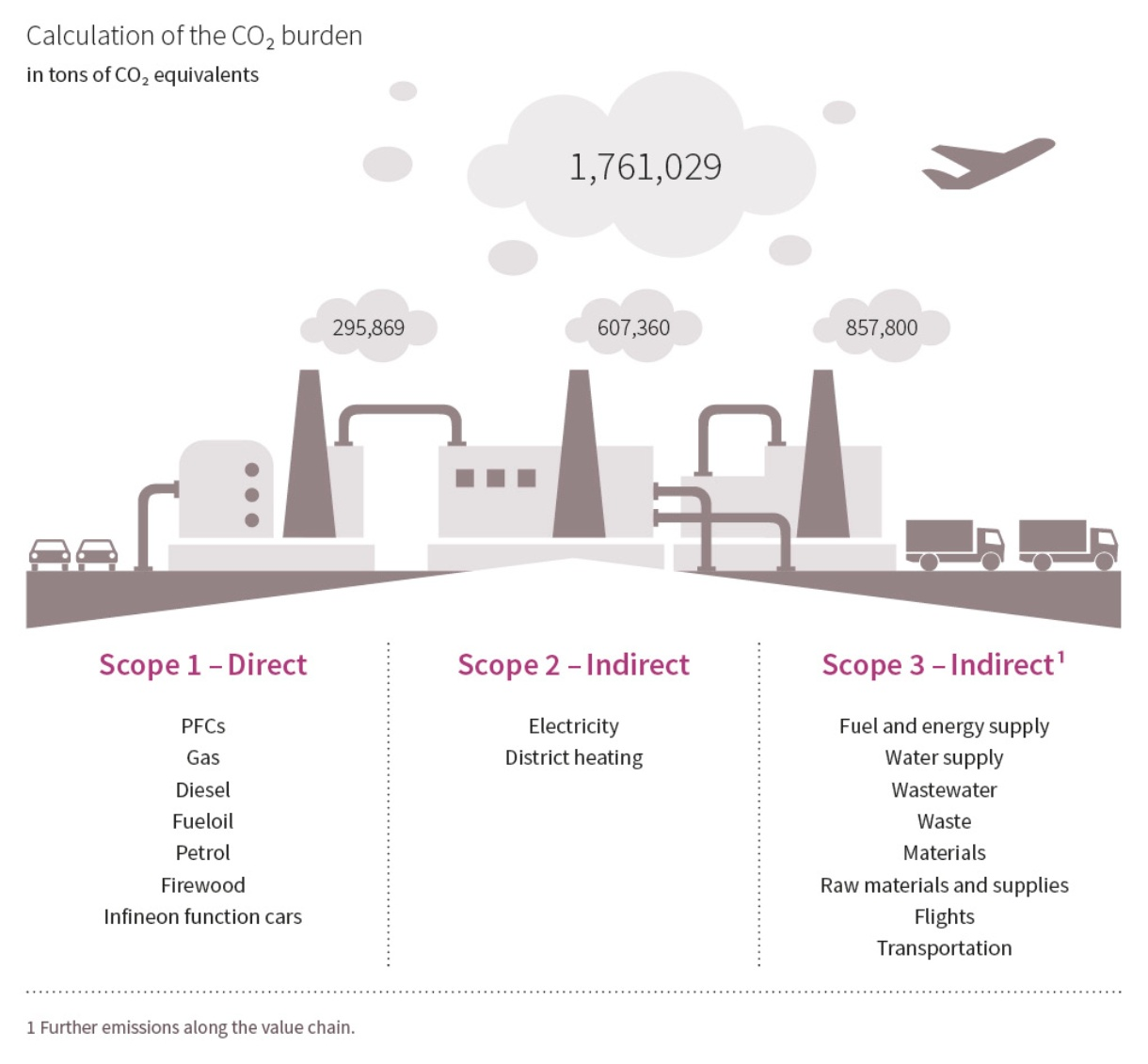 Greenhouse Gas Emissions Infineon Technologies