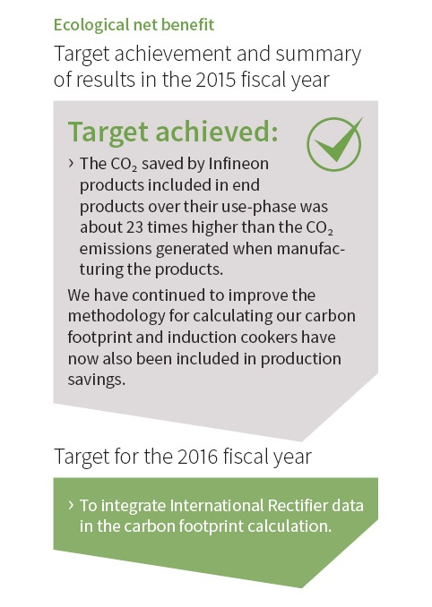 Product Related Environmental Sustainability Infineon