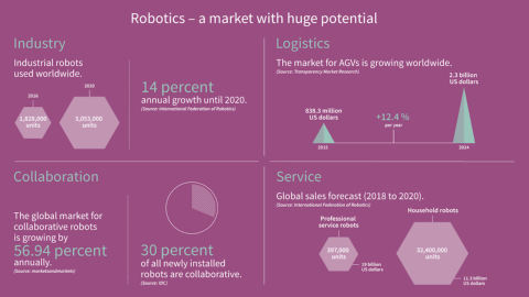 Semiconductor solutions for robotics applications: Facts