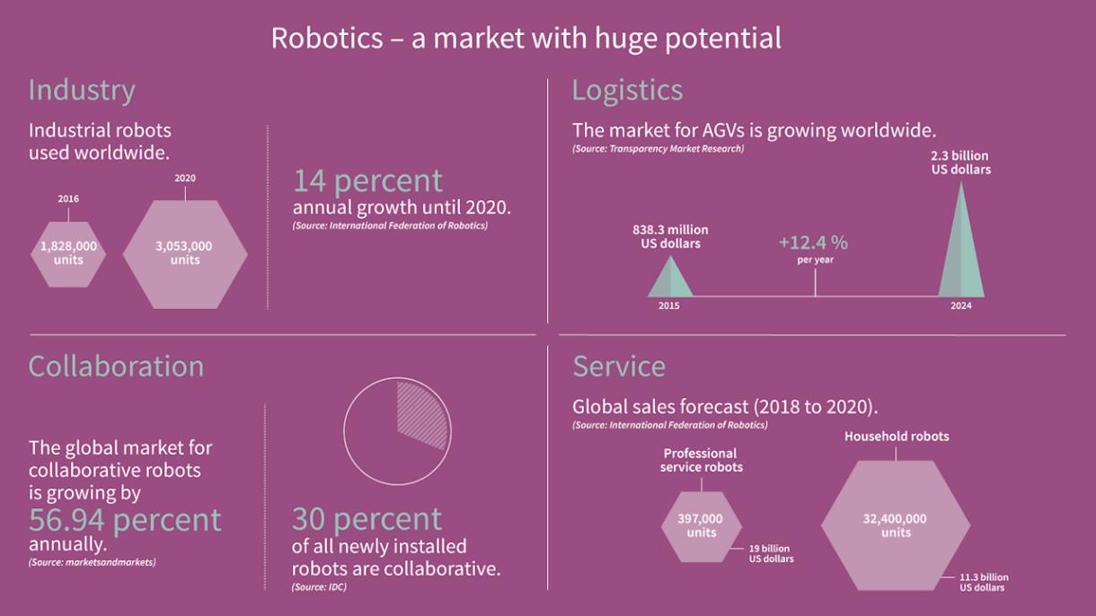 Robotics - Infineon Technologies
