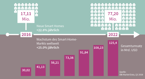Smart Home: Marktwachstum