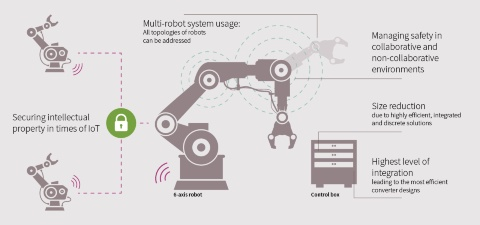 Industrial automation: Industrial robots