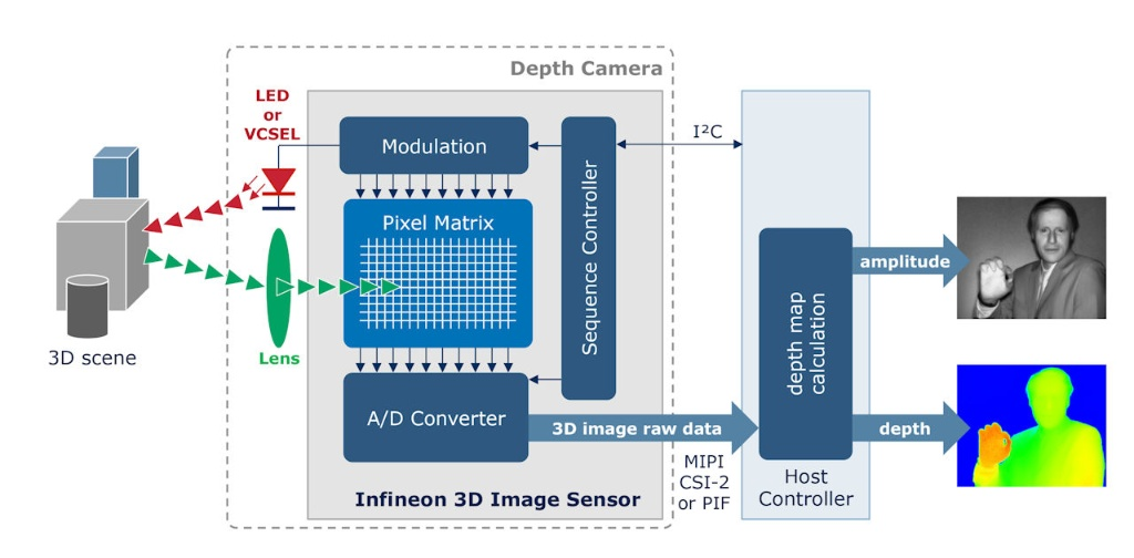 In-Cabin Sensing by Time-of-Flight (ToF) - Infineon Technologies
