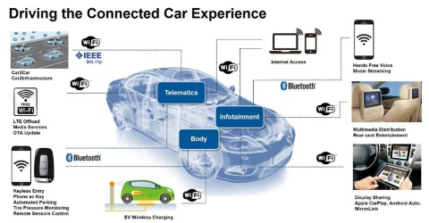 auto slide, cars, automotive wireless