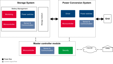 energy storage system diagram
