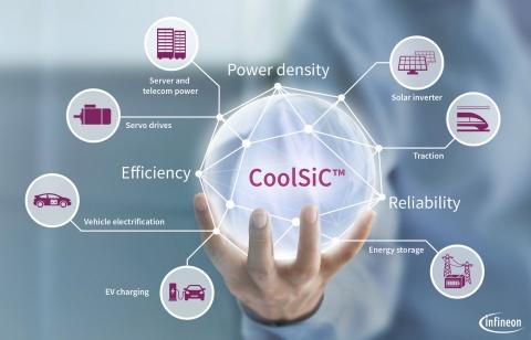 CoolSiC