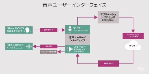 Voice User interface diagram japanese