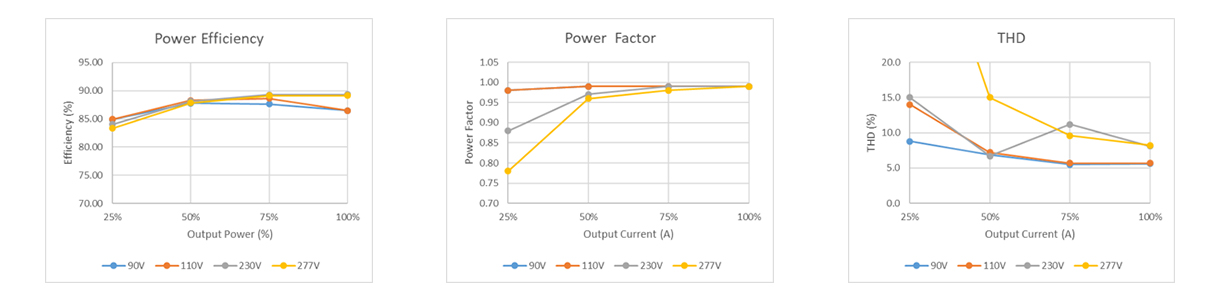 40W-High-power-factor_data