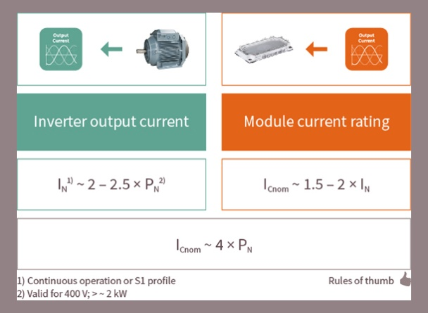 Output currents