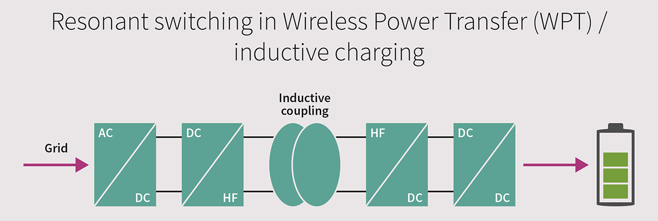 https://edit.infineon.com/cms/_images/application/industrial/Resonant_switching_in_Wireless_Power_Transfer.png