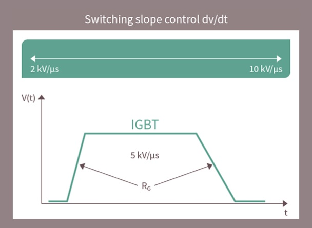 switching slope control