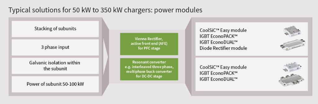 EV charging power modules
