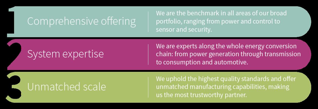 Fast EV charging - Infineon Technologies