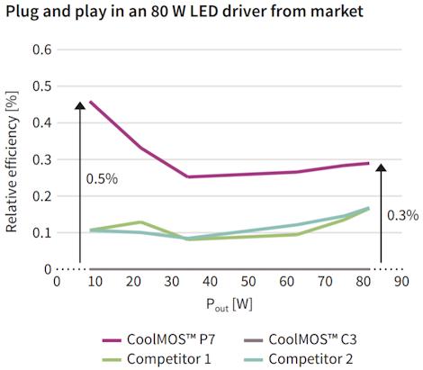 Led Drivers Infineon Technologies