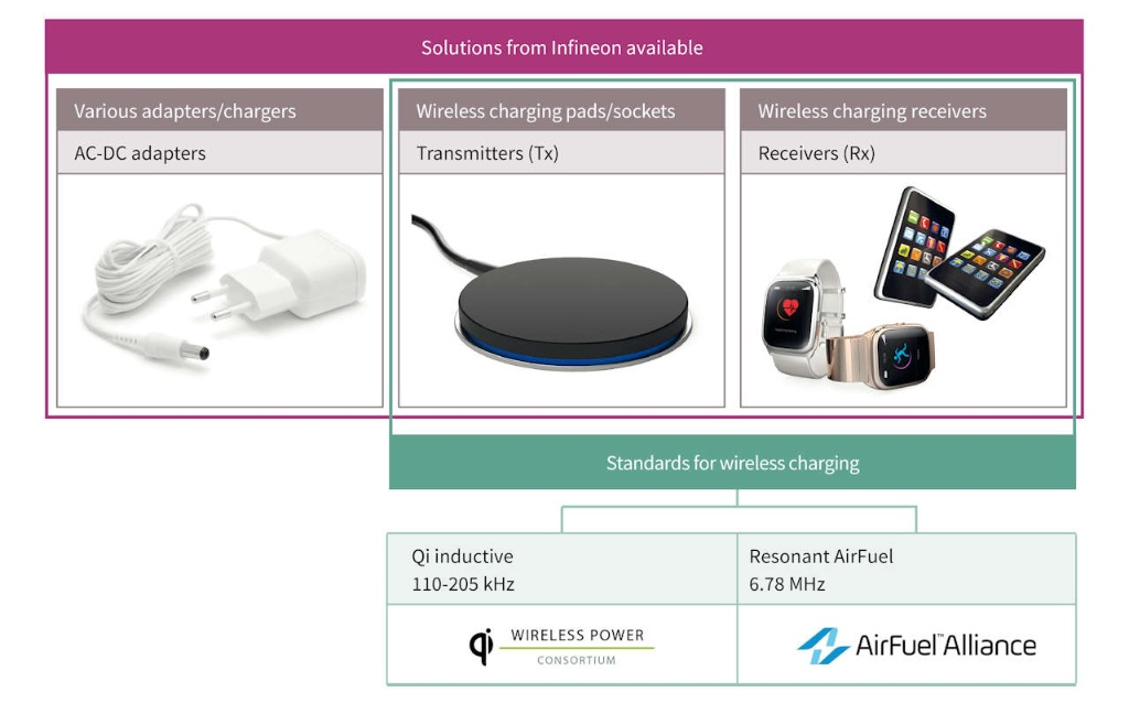 Wireless charging solutions infographic