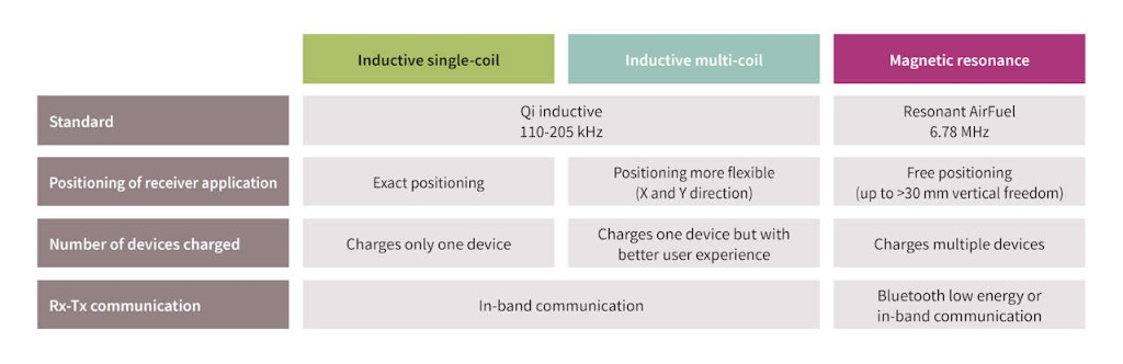 Wireless charging standards infographic