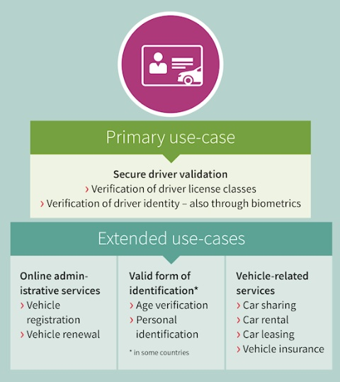 Smart card and security Government identification: Electronic driver's license (eDL)