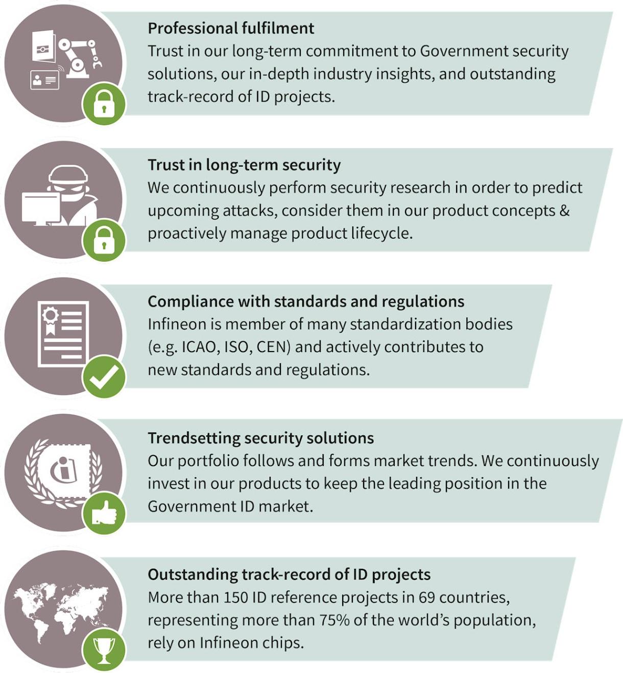 government identification infineon technologies