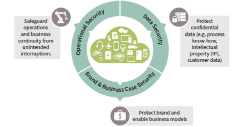 Smart card and security: Security for IoT