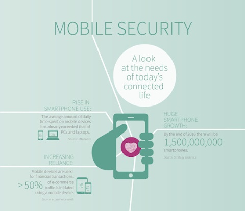 Smart card and security: Mobile security