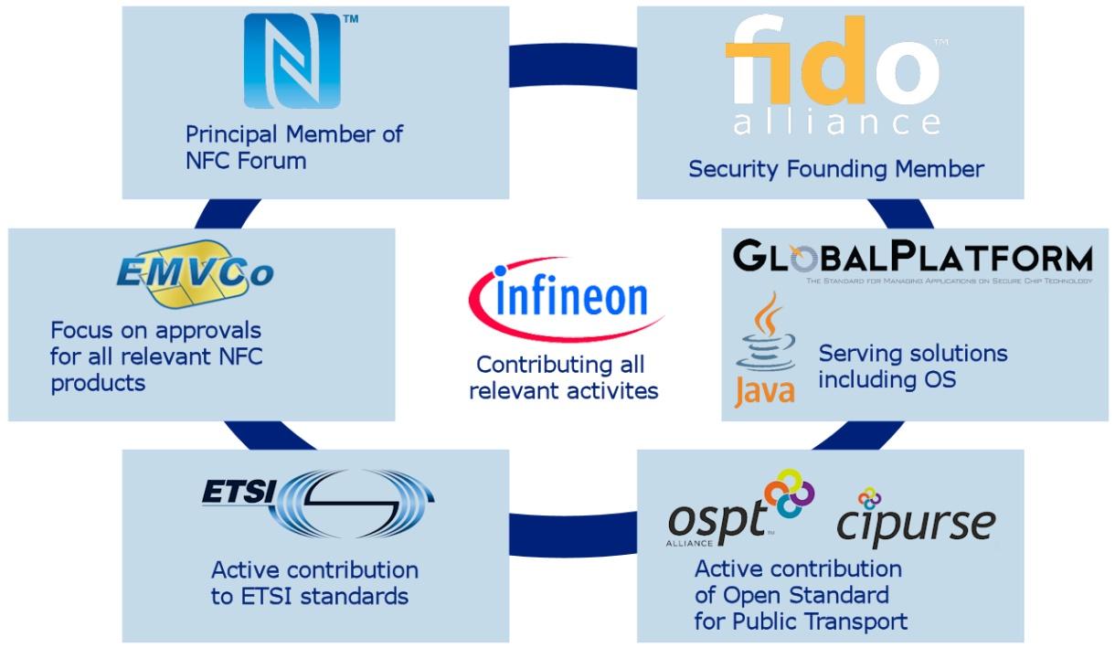 NFC - Infineon Technologies
