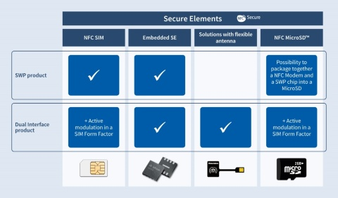 Smart card and security: NFC