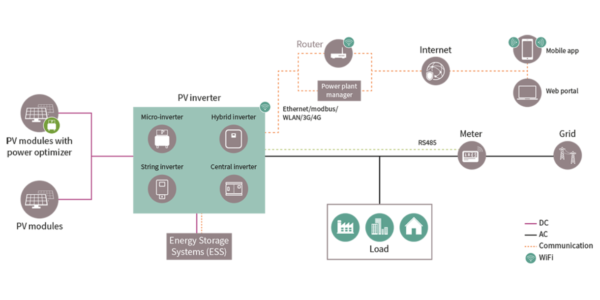 Interactive Graphic, Solar, energy, systems