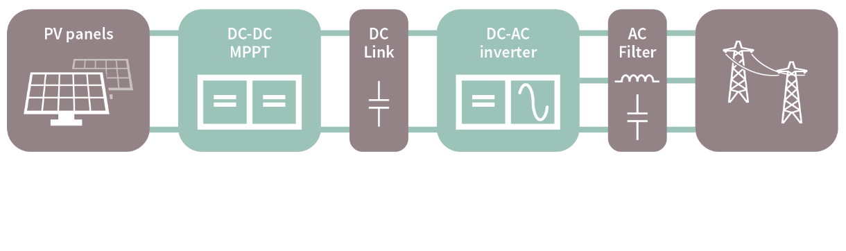 3 Phase String Inverter Solutions Infineon Technologies