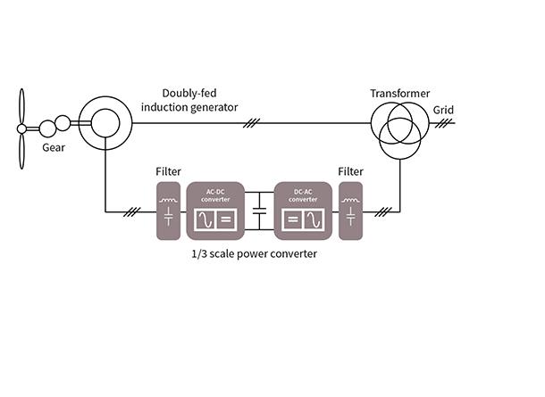 generator converters