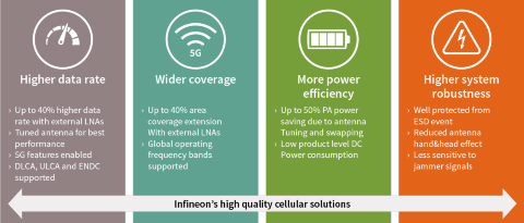 high quality cellular solutions, higher datarate, wider coverage, more power efficiency, higher system robustness