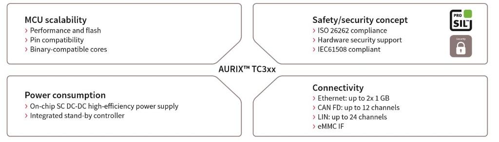 32-bit TriCore™ AURIX™– TC3xx - Infineon Technologies
