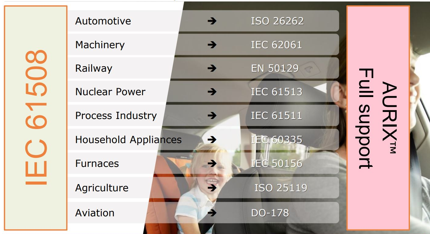 Safety Products PRO-SIL™ - Infineon Technologies