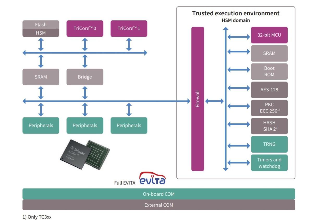 AURIX Security Solutions - Infineon Technologies