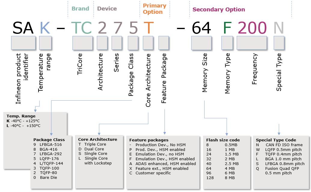 SAK-TC299TX-128F300N BC - Infineon Technologies