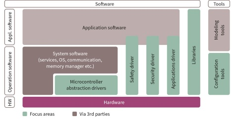 Infineon software overview