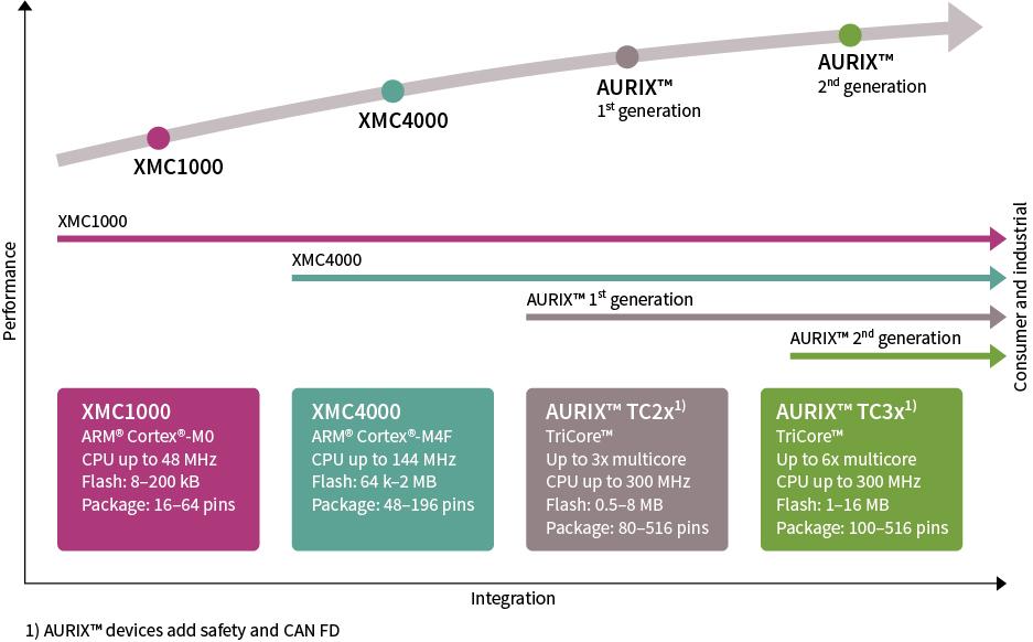 32-bit Industrial Microcontroller based on ARM® Cortex®-M - Infineon ...