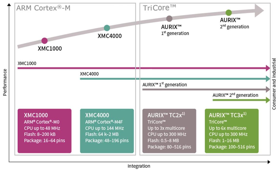32-bit AURIX™ Microcontroller based on TriCore™ - Infineon