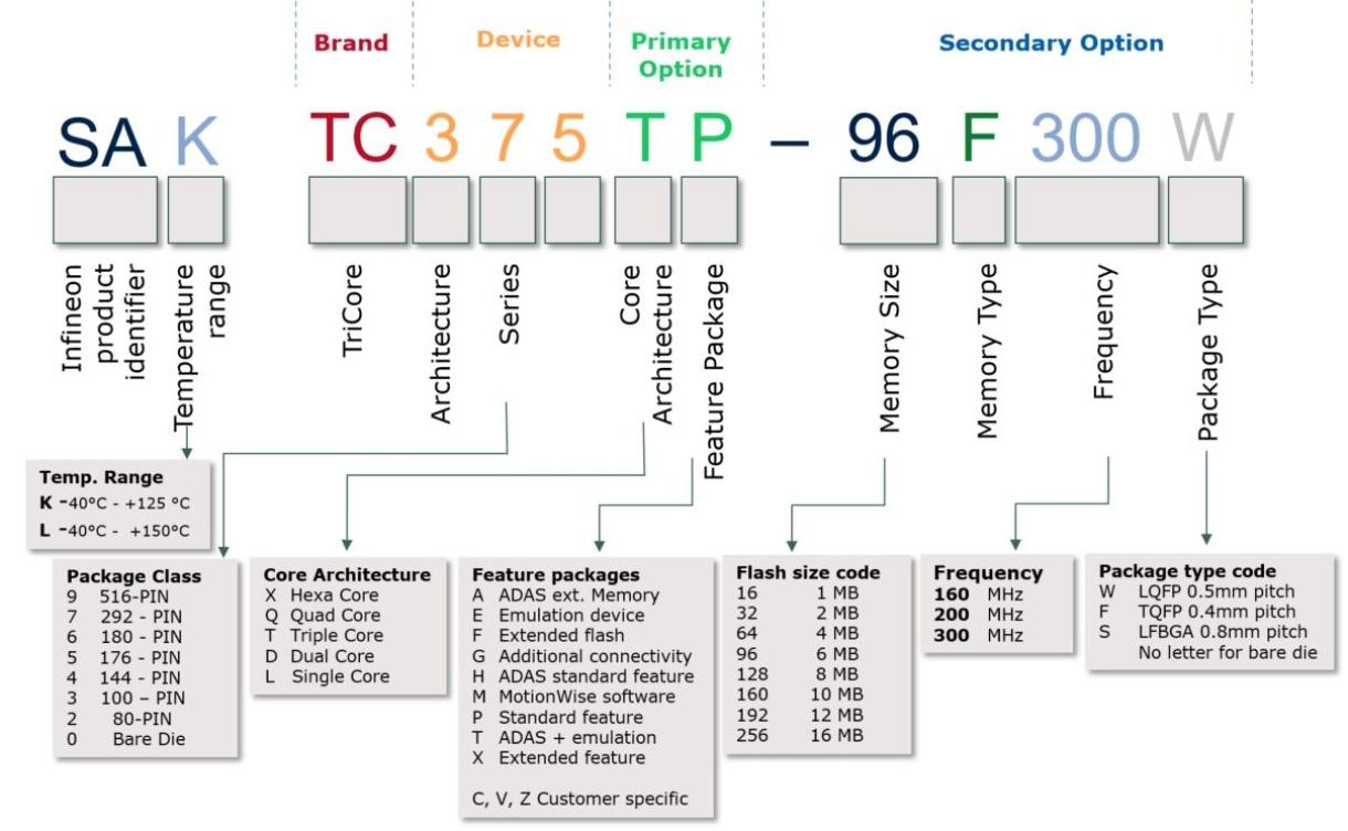 SAK-TC397QA-160F300S BC - Infineon Technologies