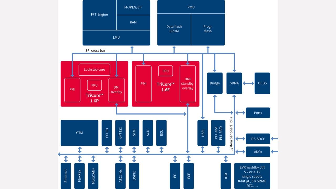AURIX™ Family – TC264DA (ADAS) - Infineon Technologies