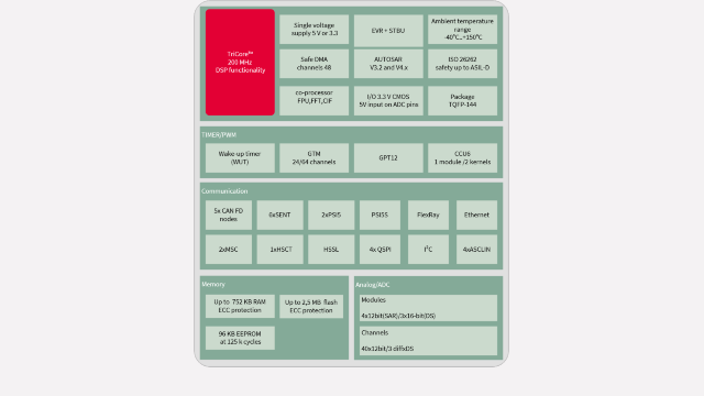 Block Diagram of the TC26xDA family