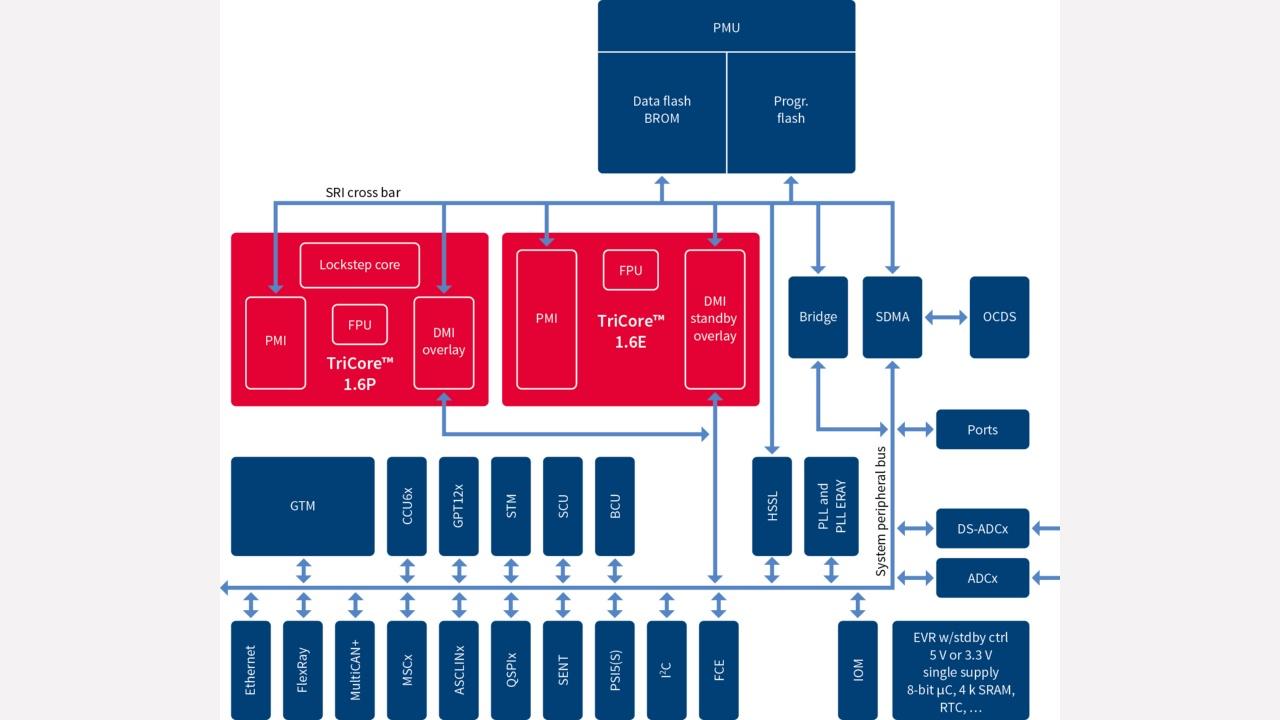 feature diagram aurix family tc26xd
