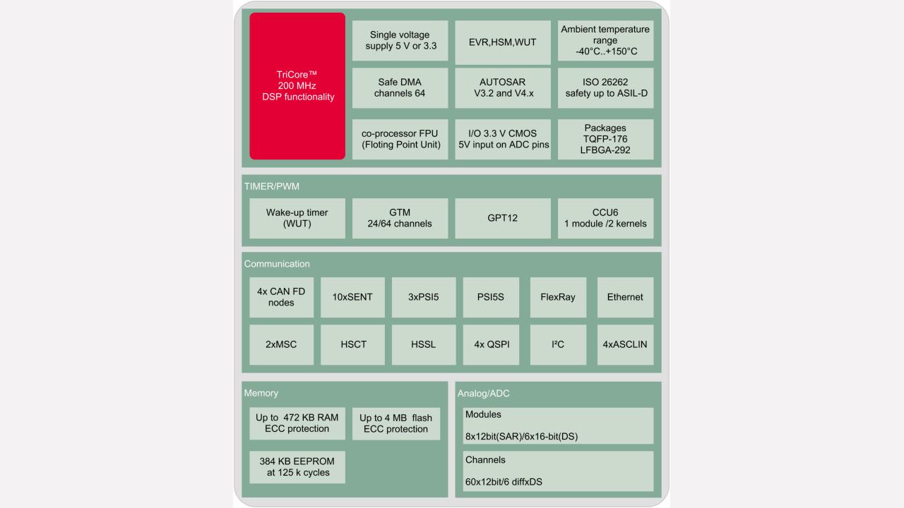 Aurix Family Tc27xt Infineon Technologies S Parameter Test Set Block Diagram