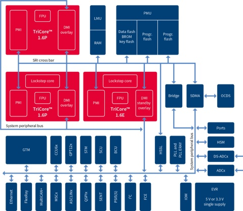 Aurix Family Tc27xt Infineon Technologies