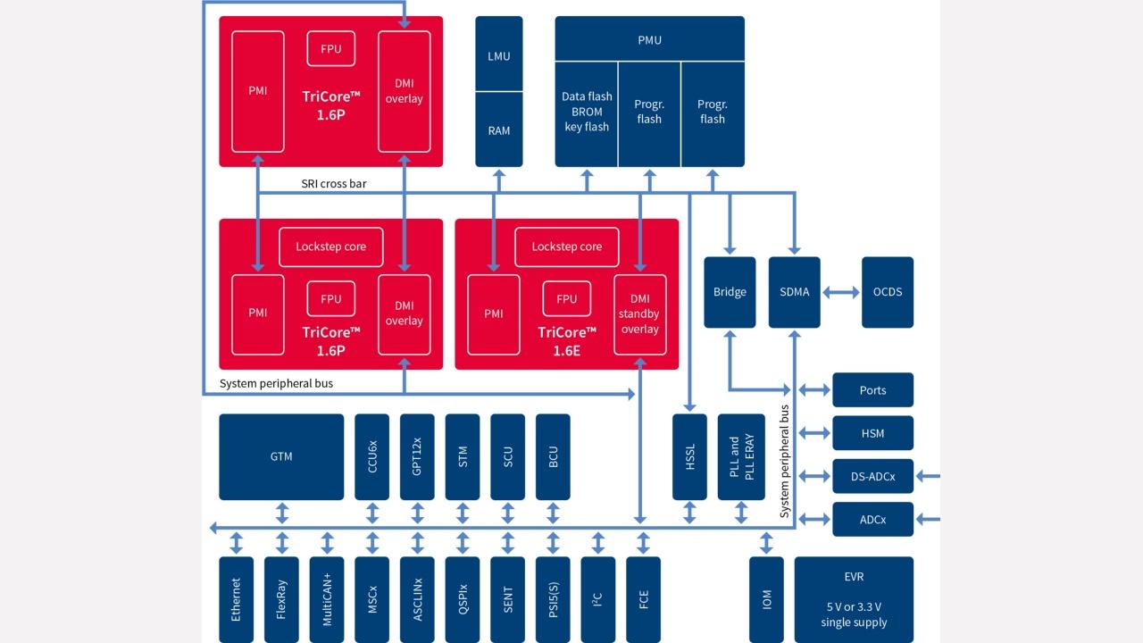 Aurix Family Tc27xt Infineon Technologies Block Diagram Of The Can Fd Bus Controller Ip Core Feature