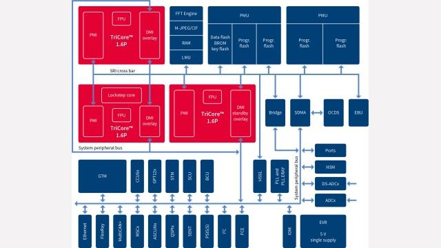 AURIX™ Family – TC297TA (ADAS) - Infineon Technologies